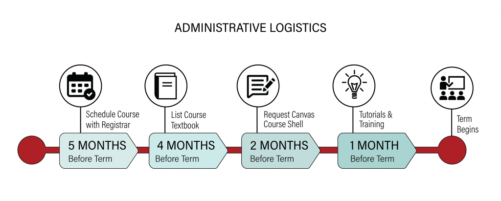 administrative logistics timeline: 5 months before term - schedule course with registrar, 4 months before term - list course textbook, 2 months before term - request canvas course shell, 1 month before term - tutorials and training