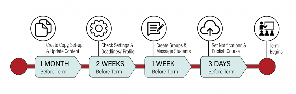 Canvas Setup Timeline: 1 month before term - create copy, set-up and update content, 2 weeks before term - check settings and deadlines, 1 week before term - create groups and message students, 3 days before term - set notifications and publish course
