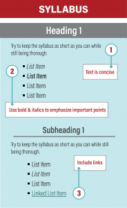syllabus outline with tips: 1. Text is concise 2. Use bold and italics to emphasize important points 3. Include links