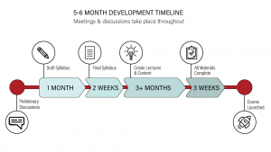 Timeline for Developing a Course
