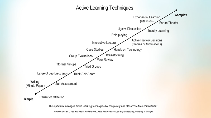 Image of a spectrum that arranges active learning techniques by complexity and classroom time commitment.