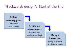 Cards containing the steps: Define learning goals, then decide on assessments and finally design instruction.