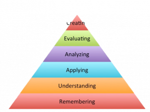 A pyramid represent levels of learning