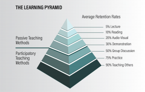 Learning Pyramid Teaching Methods