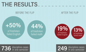 Chart of Flipped Classroom Results
