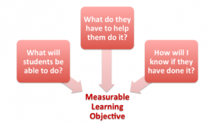 Three boxes with arrows point to Measurable Learning Objective text