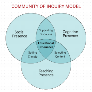 community of inquiry venn diagram - social presence, cognitive presence, and teaching presence overlap to create the educational experience