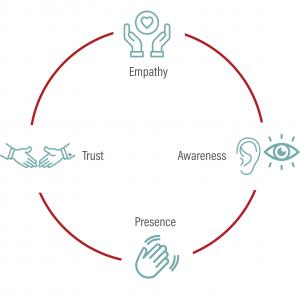 empathy, awareness, presence, trust